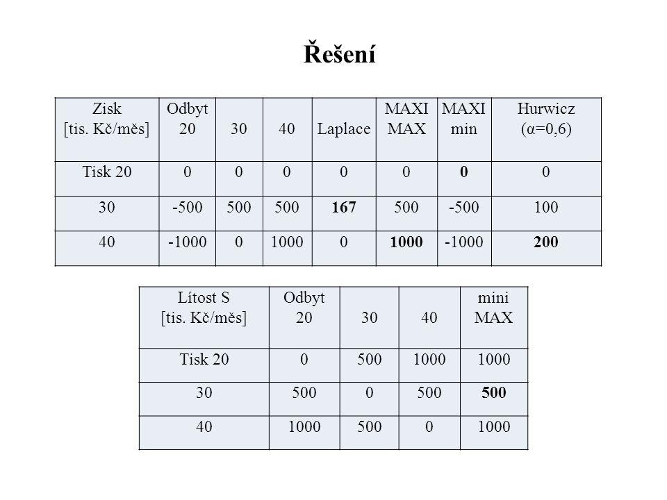 Řešení Zisk [tis. Kč/měs] Odbyt 20 30 40 Laplace MAXI MAX MAXImin